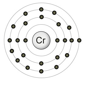 a diagram of an atom of chromium diagram of zinc atom the elements
